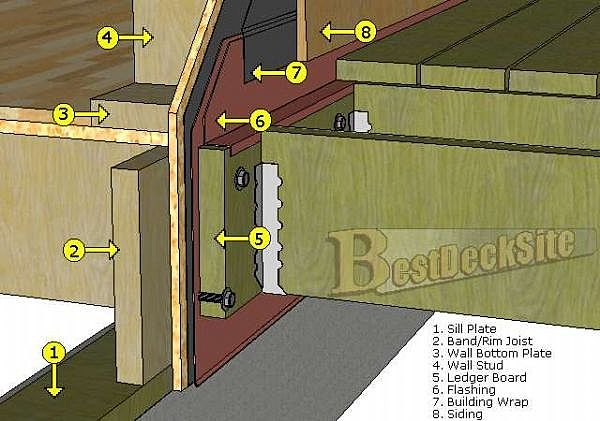 How To Properly Flash Deck Ledger To House My Remodeling